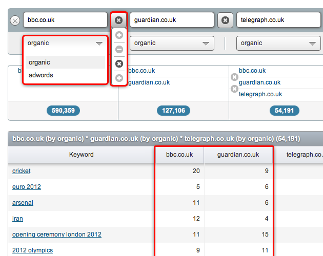 SEMrush: Domain vs. Domain is revamped with new features! image 1