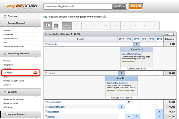 SEMrush: Historical domain adwords image 2