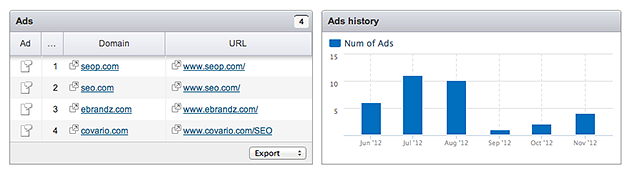 SEMrush: Historical domain adwords image 4