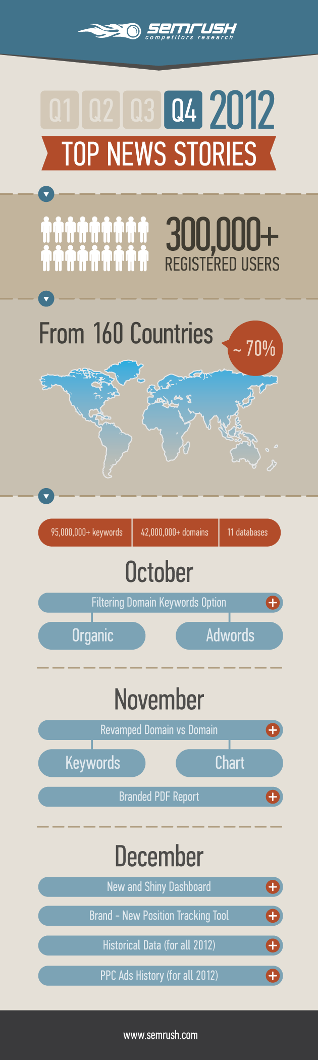 Q4 2012 SEMrush Top News Stories