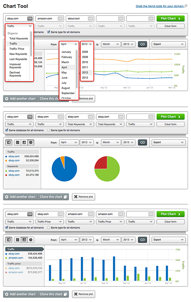 SEMrush: Chart Tool - nice and simple! Where there is traffic and trends, there is money! image 1
