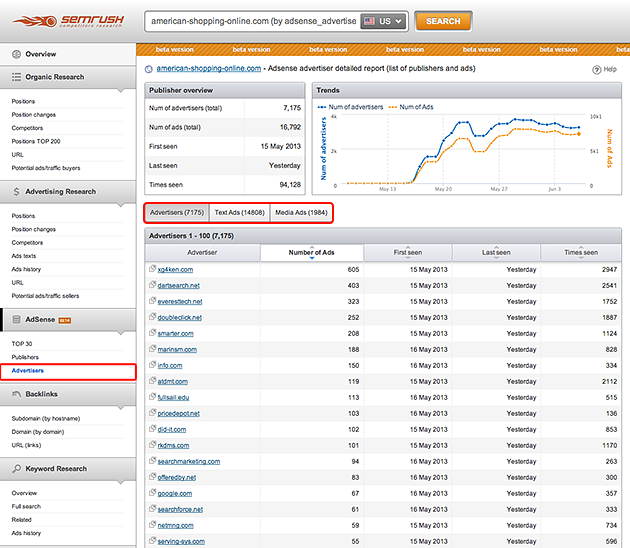 SEMrush: Go ahead and test out our new AdSense report! image 3
