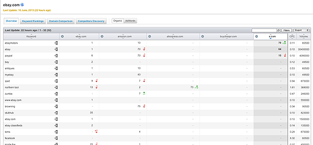 SEMrush: SEMRush Tracking Tool Now even more intelligent!  image 1