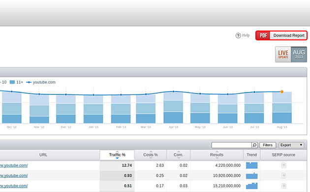 SEMrush: PDF report option for Organic and AdWords research reports! image 1