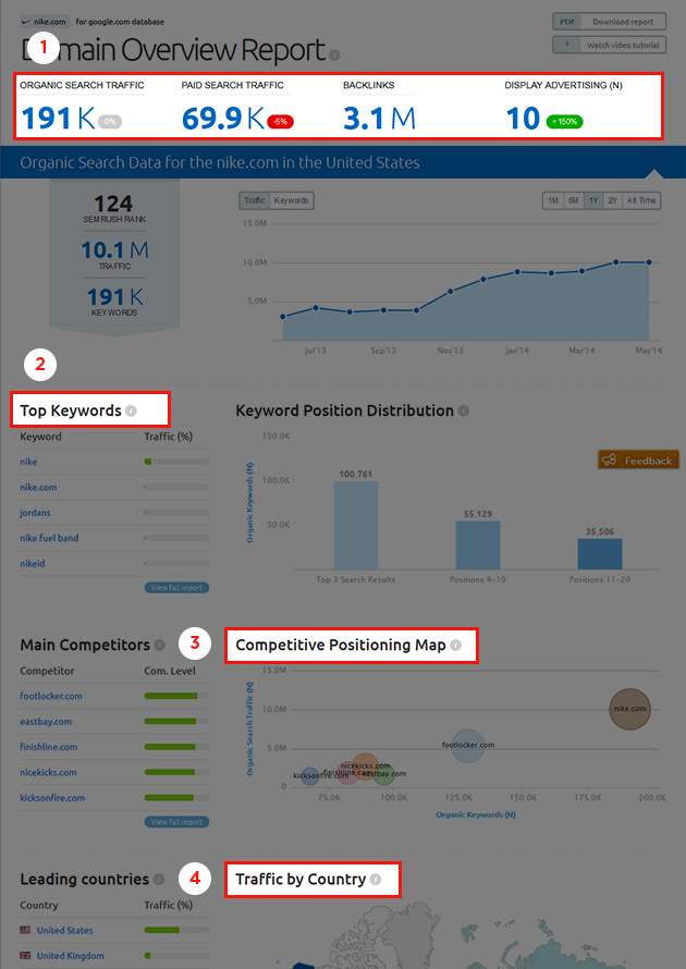 SEMrush: New design of the SEMrush Reports: more beautiful data visualizations! image 1