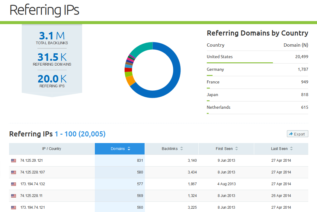 SEMrush: SEMrush Backlinks: The Referring IPs Report is Available! image 1