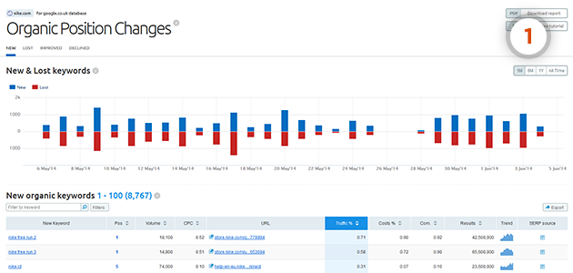 SEMrush: More SEMrush Reports in the new design! image 1
