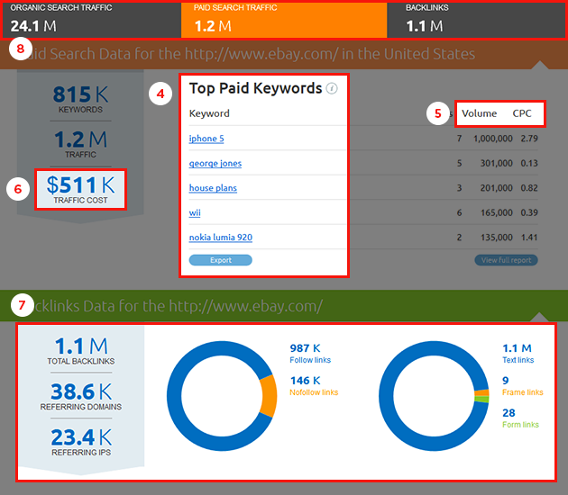 SEMrush: New look: now it's the URL reports' turn! image 2