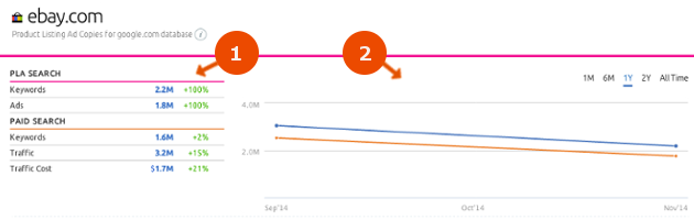 SEMrush: Discover the New Product Listing Ad Copies report! image 1