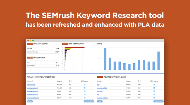 semrush for blogs