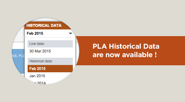 SEMrush: PLA Historical Data are now available! image 1