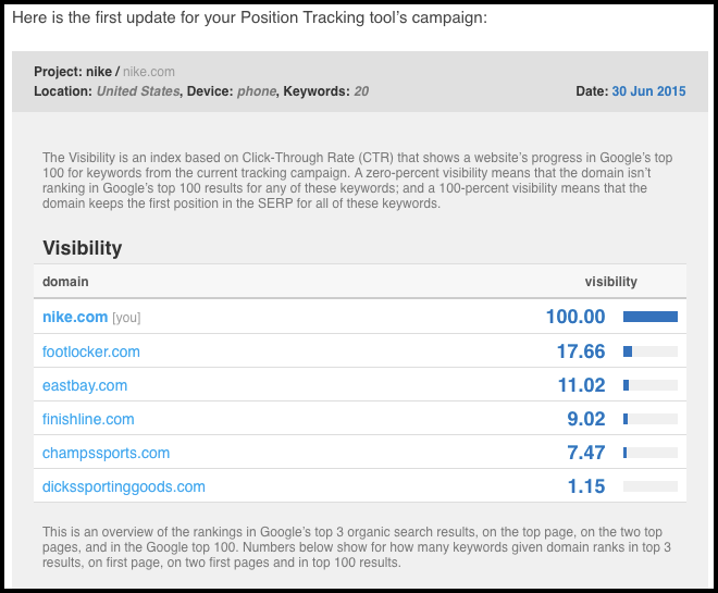 SEMrush Position Tracking first email