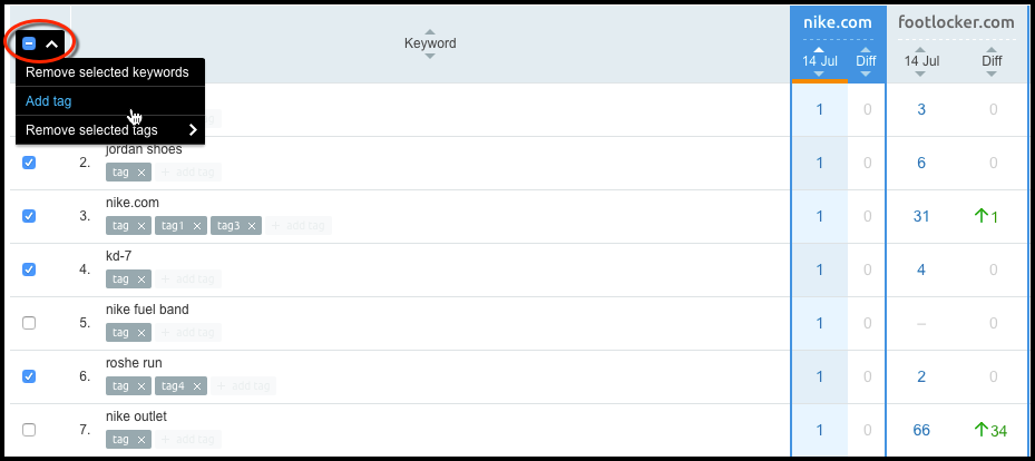 The new menu for managing keywords and keyword tags