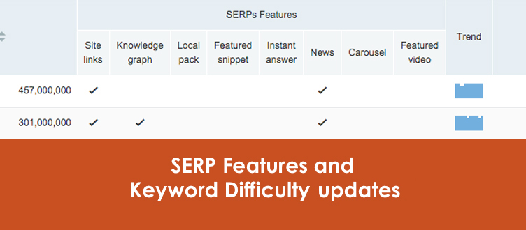 SEMrush: SERP Features and Keyword Difficulty updates image 1
