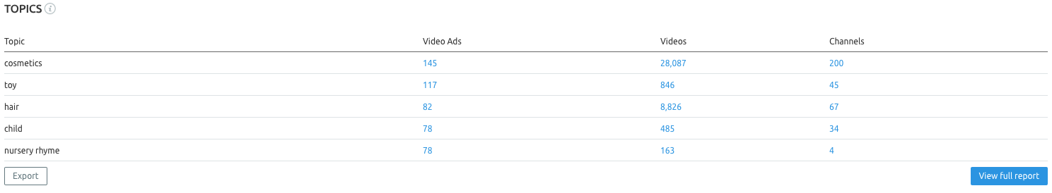SEMrush: Video Advertising: YouTube Topics image 2