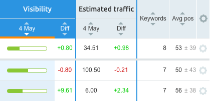 SEMrush: Position Tracking Tool: Estimated Traffic image 4
