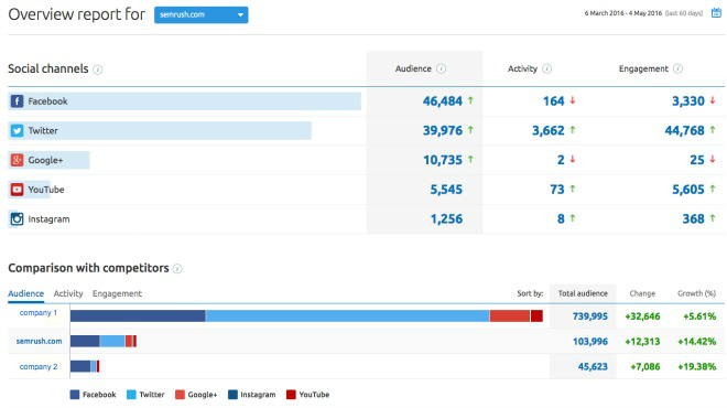 SEMrush: Social Media Tool: Our Revamped Overview Report image 1