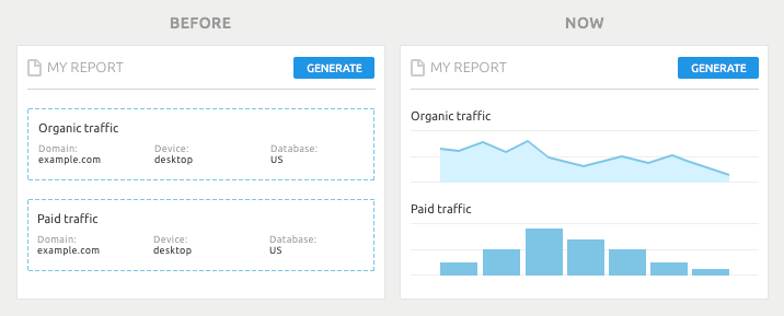 SEMrush: My Reports: In Full View image 2