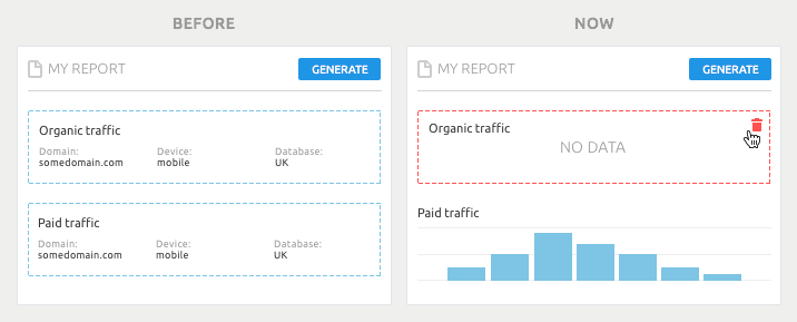 SEMrush: My Reports: In Full View image 3