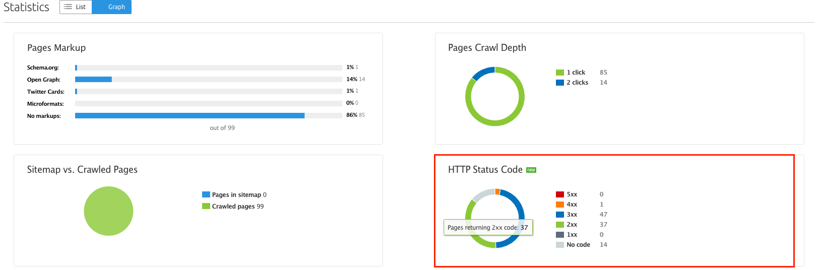 SEMrush: Site Audit: HTTP Status Code Distribution Widget image 2