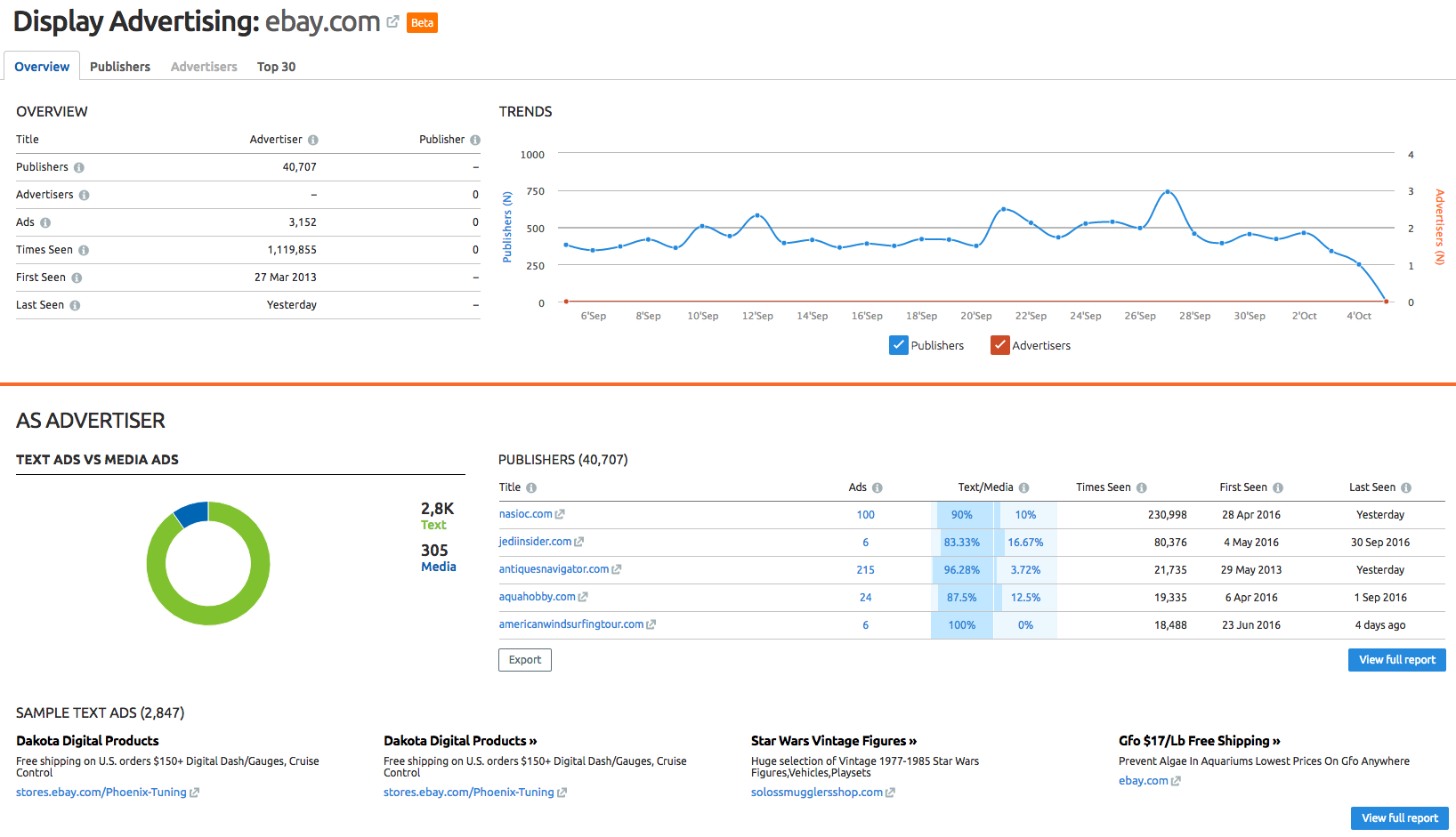 SEMrush: Display Advertising Is Getting a Second Wind image 2