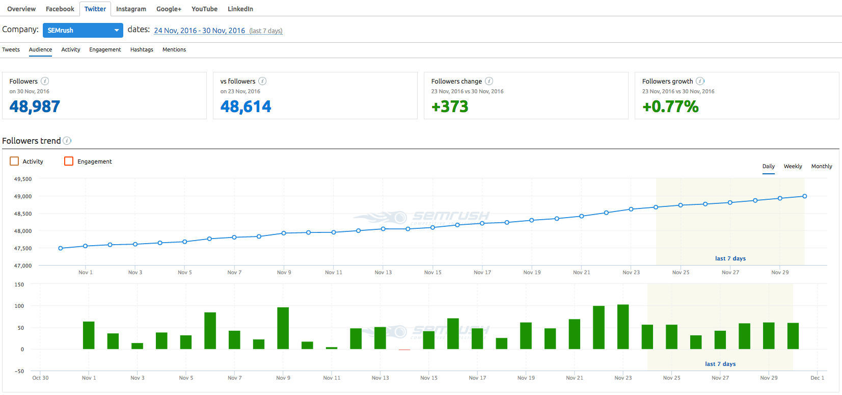 SEMrush: Social Media Tool: Detailed Twitter Metrics image 3