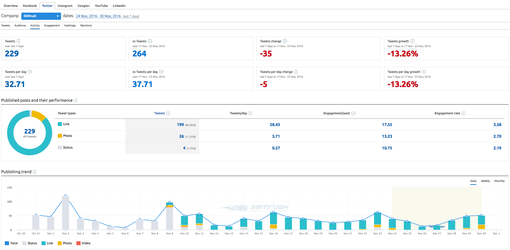 SEMrush: Social Media Tool: Detailed Twitter Metrics image 4