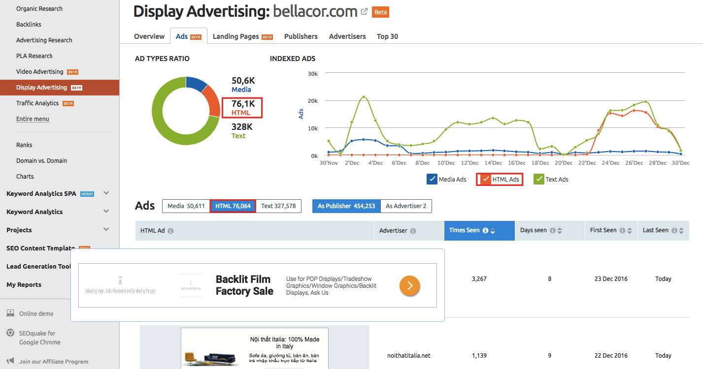 SEMrush: Display Advertising: HTML Report immagine 2