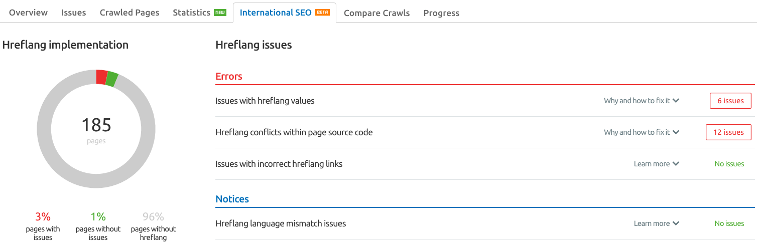 SEMrush: Site Audit: The Brand New International SEO Report image 2