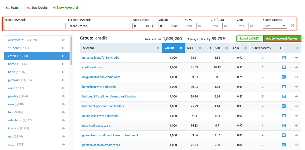 SEMrush: Keyword Magic: Keyword Analyzer image 2