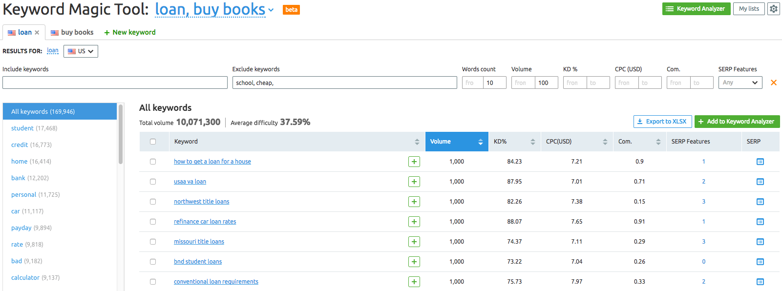 SEMrush: Keyword Magic Tool — Your Final Keyword Research Destination image 2