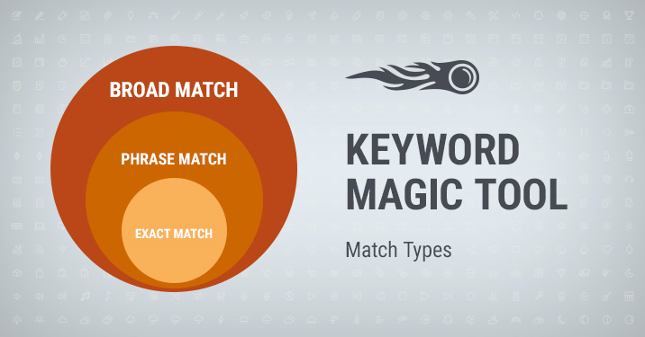 Keyword Magic tool Match types banner